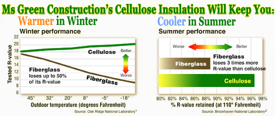 Cellulose insulation in se michigan livingston oakland for R value of windows comparison